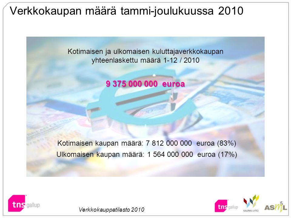 Verkkokaupan määrä tammi-joulukuussa 2010