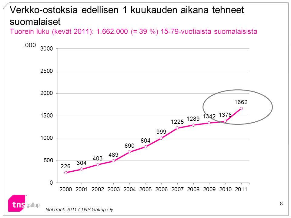 Verkko-ostoksia edellisen 1 kuukauden aikana tehneet suomalaiset Tuorein luku (kevät 2011): 1.662.000 (= 39 %) 15-79-vuotiaista suomalaisista