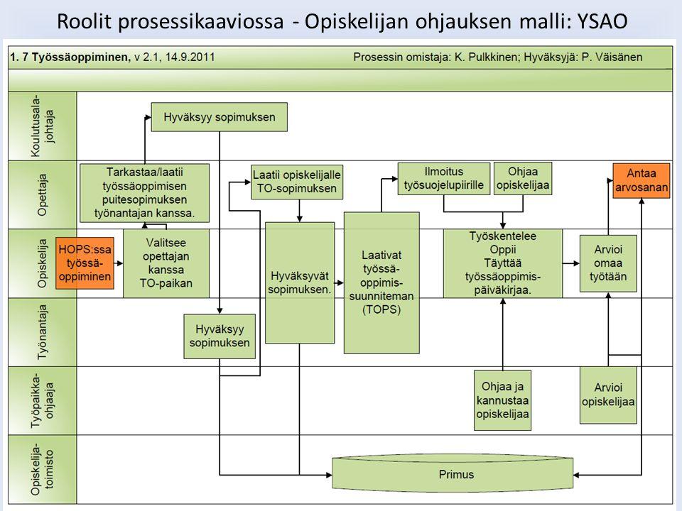 Roolit prosessikaaviossa - Opiskelijan ohjauksen malli: YSAO