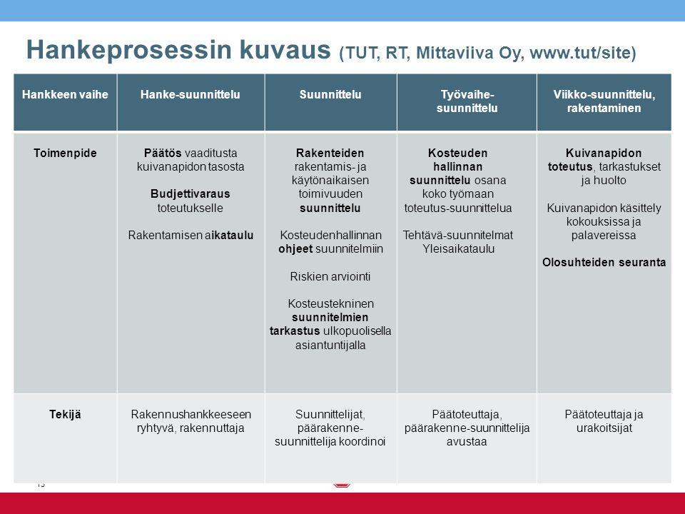 Hankeprosessin kuvaus (TUT, RT, Mittaviiva Oy, www.tut/site)