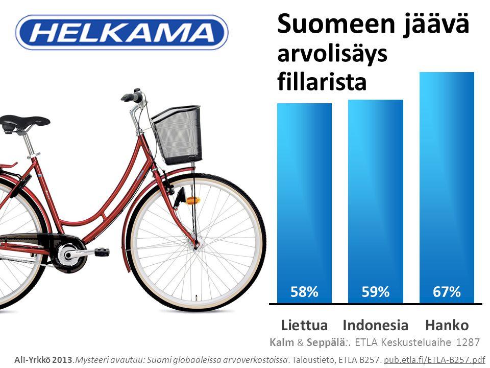 Kalm & Seppälä:. ETLA Keskusteluaihe 1287