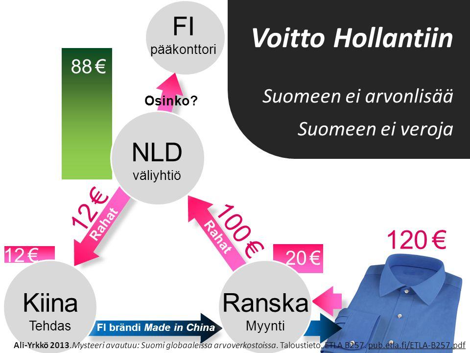 Voitto Hollantiin 120 € Kiina Ranska NLD 100 € FI