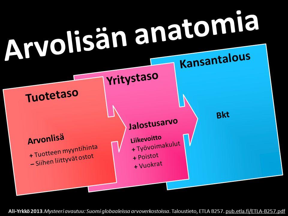 Arvolisän anatomia Kansantalous Yritystaso Tuotetaso Bkt Jalostusarvo