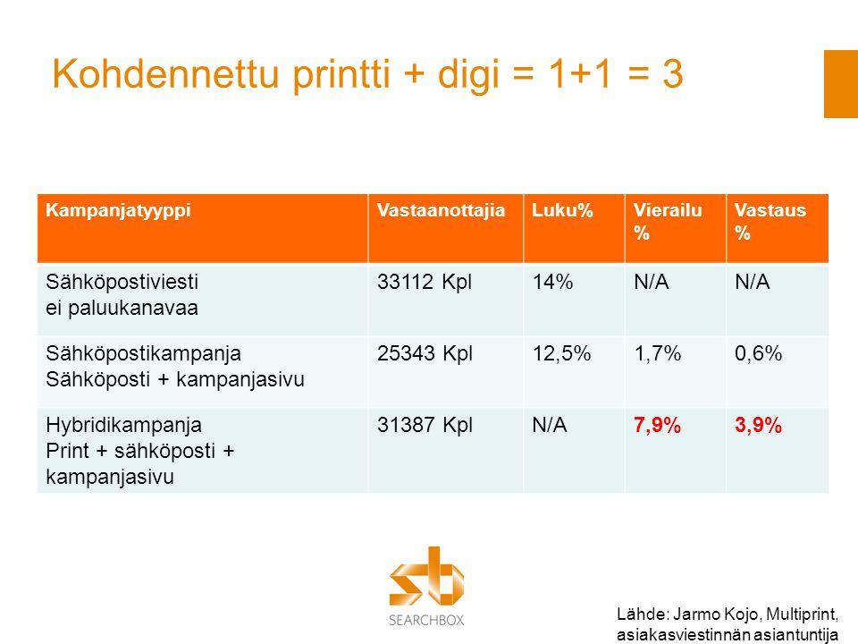 Kohdennettu printti + digi = 1+1 = 3