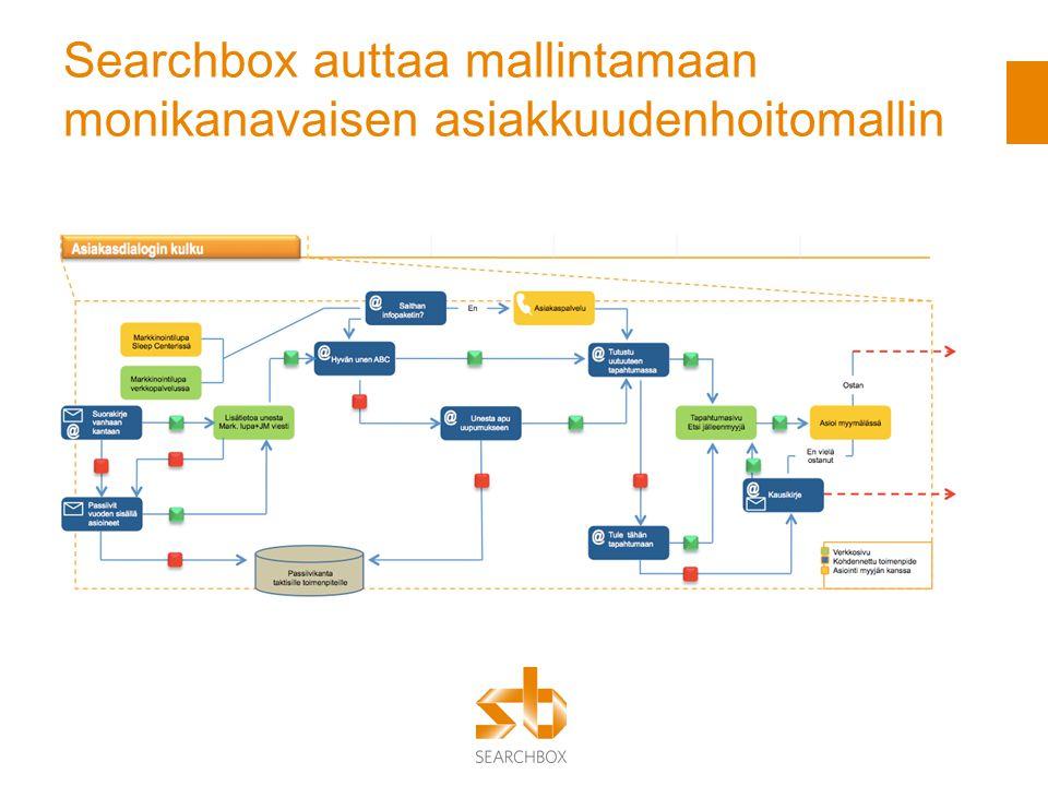 Searchbox auttaa mallintamaan monikanavaisen asiakkuudenhoitomallin
