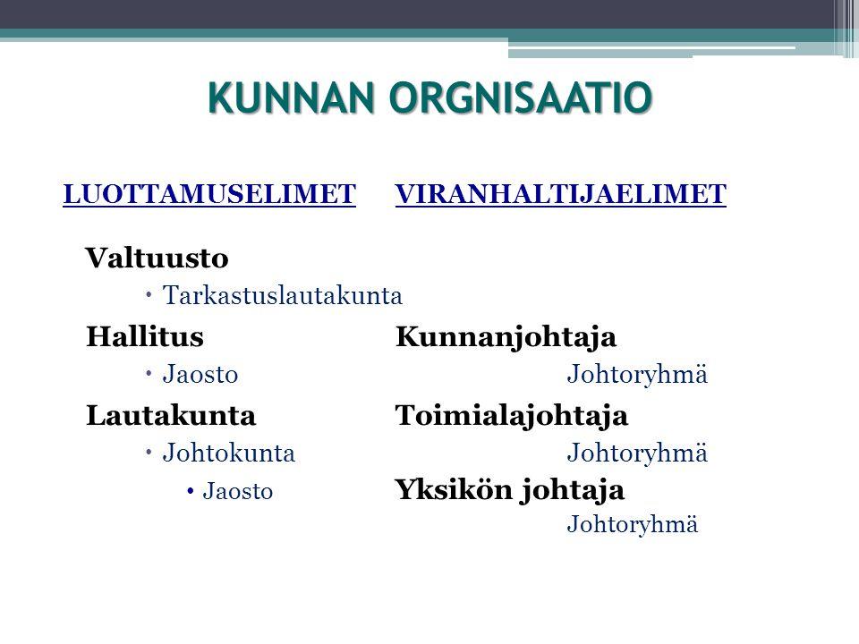 KUNNAN ORGNISAATIO Valtuusto Lautakunta Toimialajohtaja