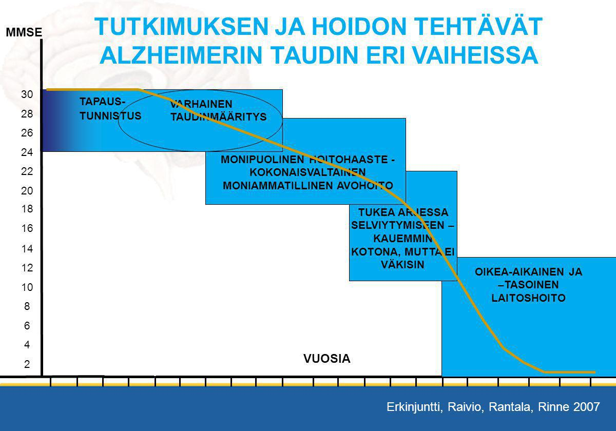 TUTKIMUKSEN JA HOIDON TEHTÄVÄT ALZHEIMERIN TAUDIN ERI VAIHEISSA