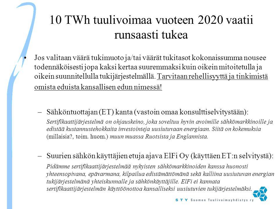 10 TWh tuulivoimaa vuoteen 2020 vaatii runsaasti tukea