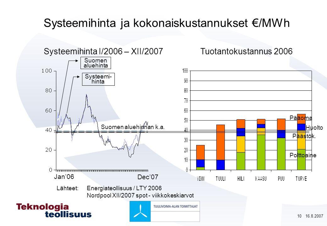 Systeemihinta ja kokonaiskustannukset €/MWh