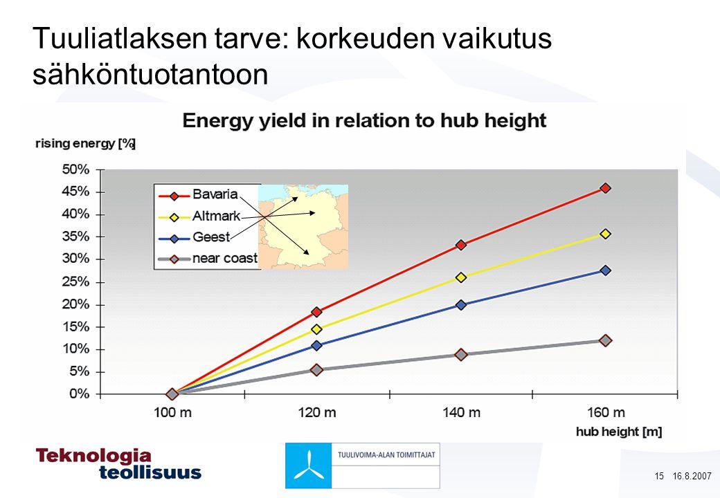 Tuuliatlaksen tarve: korkeuden vaikutus sähköntuotantoon