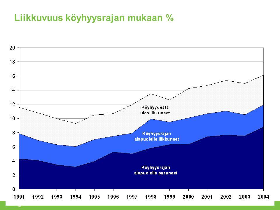 Liikkuvuus köyhyysrajan mukaan %