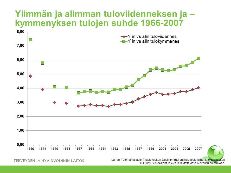 Ylimmän ja alimman tuloviidenneksen ja –kymmenyksen tulojen suhde 1966-2007