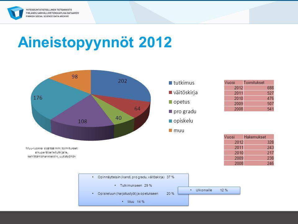 Aineistopyynnöt 2012 Vuosi Toimitukset 2012 688 2011 527 2010 476 2009