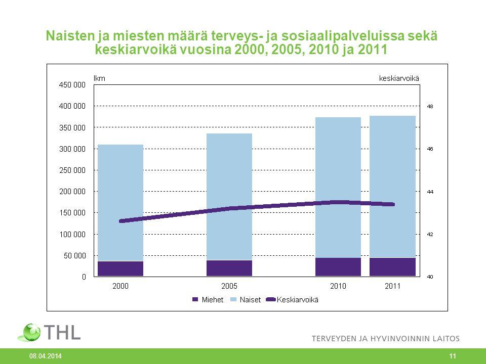 Naisten ja miesten määrä terveys- ja sosiaalipalveluissa sekä keskiarvoikä vuosina 2000, 2005, 2010 ja 2011
