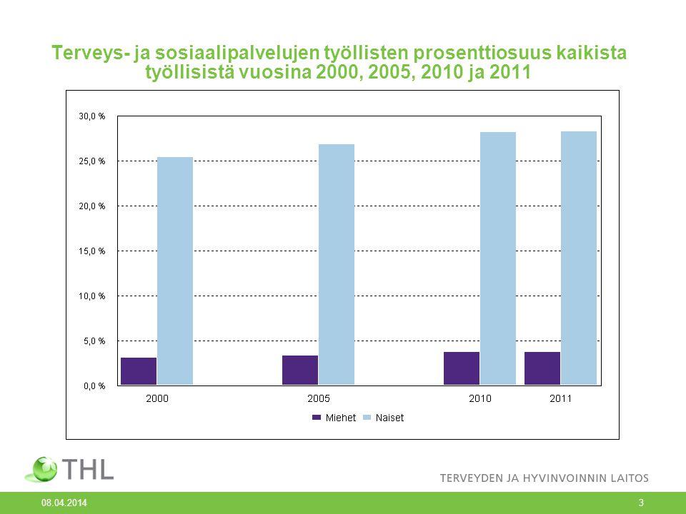 Terveys- ja sosiaalipalvelujen työllisten prosenttiosuus kaikista työllisistä vuosina 2000, 2005, 2010 ja 2011