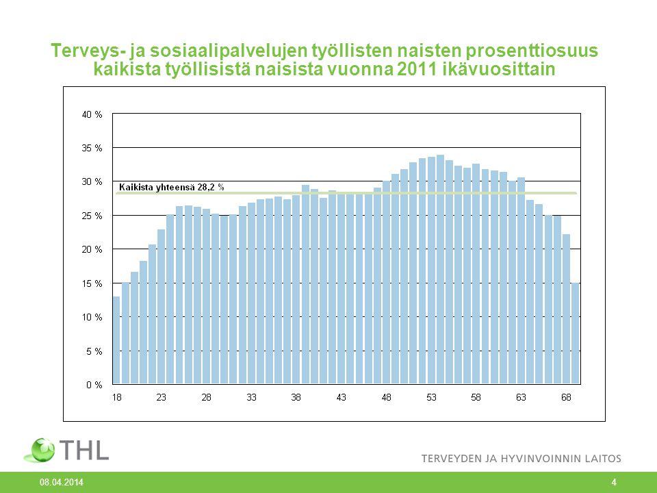 Terveys- ja sosiaalipalvelujen työllisten naisten prosenttiosuus kaikista työllisistä naisista vuonna 2011 ikävuosittain