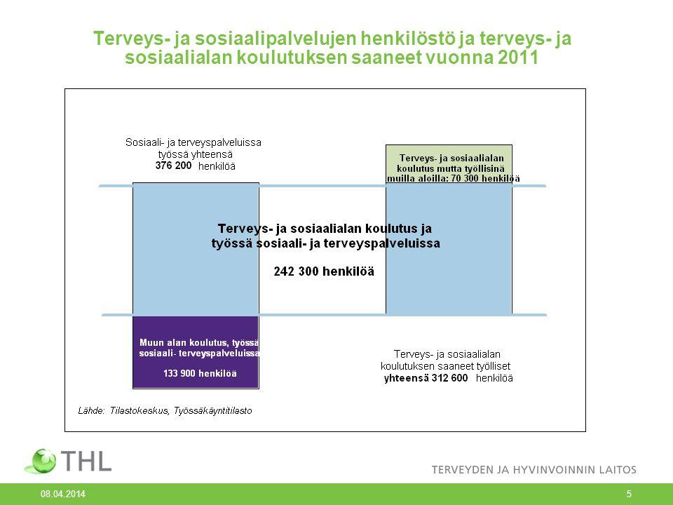 Terveys- ja sosiaalipalvelujen henkilöstö ja terveys- ja sosiaalialan koulutuksen saaneet vuonna 2011