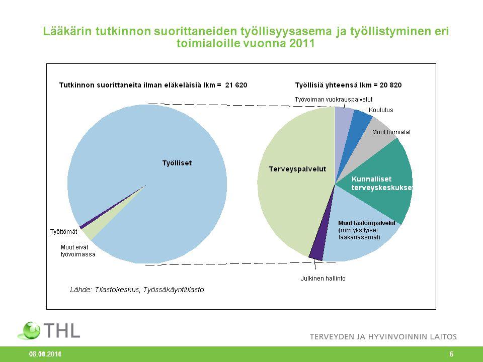 Lääkärin tutkinnon suorittaneiden työllisyysasema ja työllistyminen eri toimialoille vuonna 2011