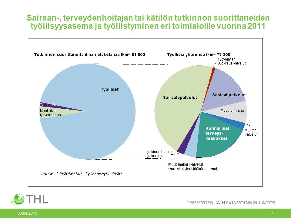 Sairaan-, terveydenhoitajan tai kätilön tutkinnon suorittaneiden työllisyysasema ja työllistyminen eri toimialoille vuonna 2011