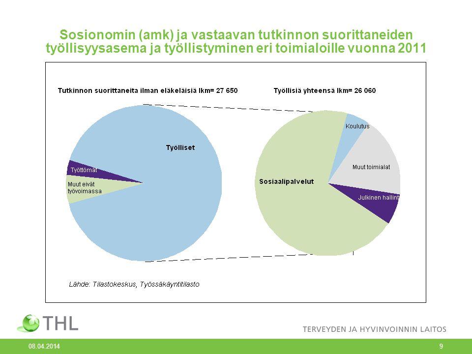 Sosionomin (amk) ja vastaavan tutkinnon suorittaneiden työllisyysasema ja työllistyminen eri toimialoille vuonna 2011