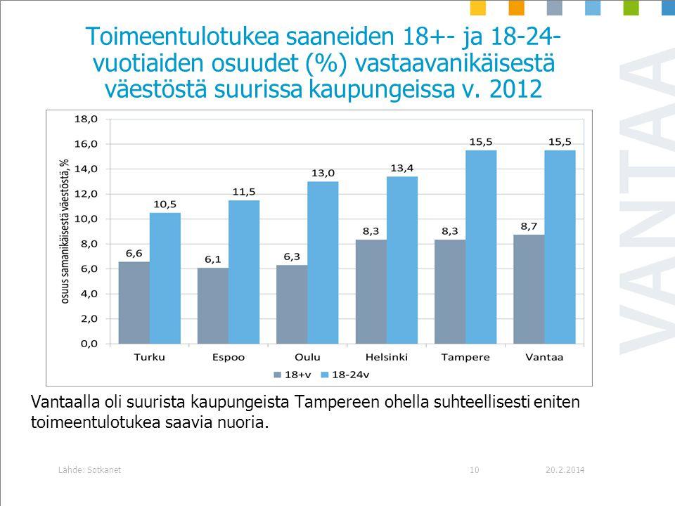 Toimeentulotukea saaneiden 18+- ja 18-24-vuotiaiden osuudet (%) vastaavanikäisestä väestöstä suurissa kaupungeissa v. 2012