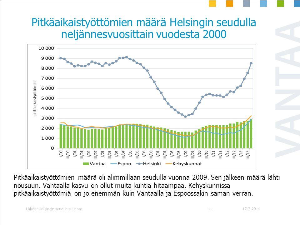 Pitkäaikaistyöttömien määrä Helsingin seudulla neljännesvuosittain vuodesta 2000