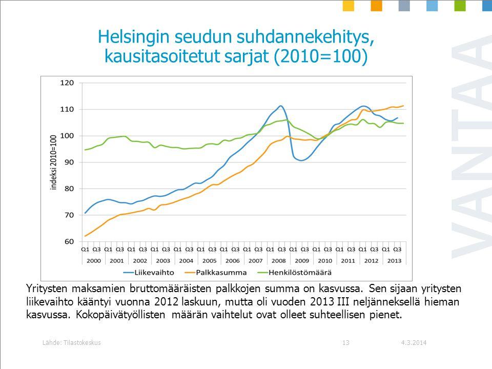 Helsingin seudun suhdannekehitys, kausitasoitetut sarjat (2010=100)
