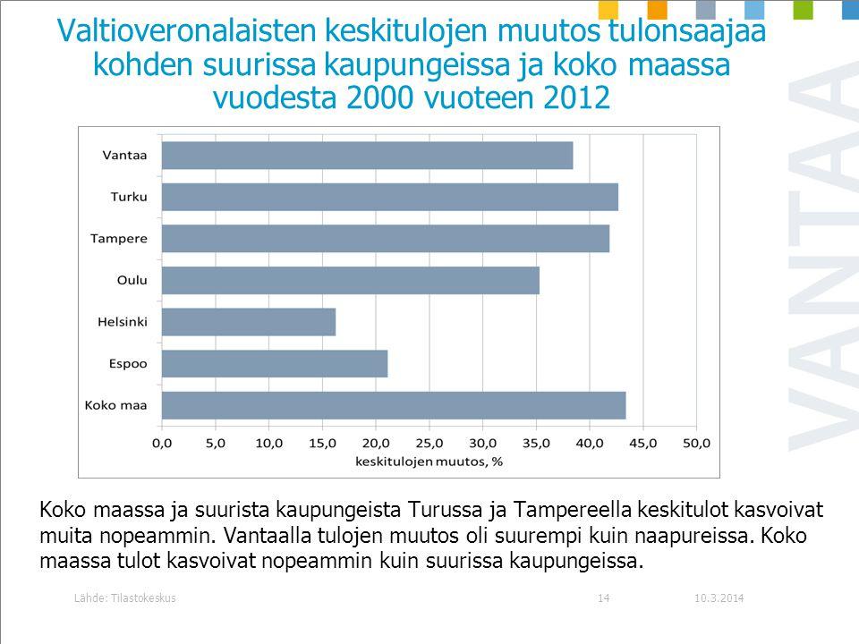 Valtioveronalaisten keskitulojen muutos tulonsaajaa kohden suurissa kaupungeissa ja koko maassa vuodesta 2000 vuoteen 2012