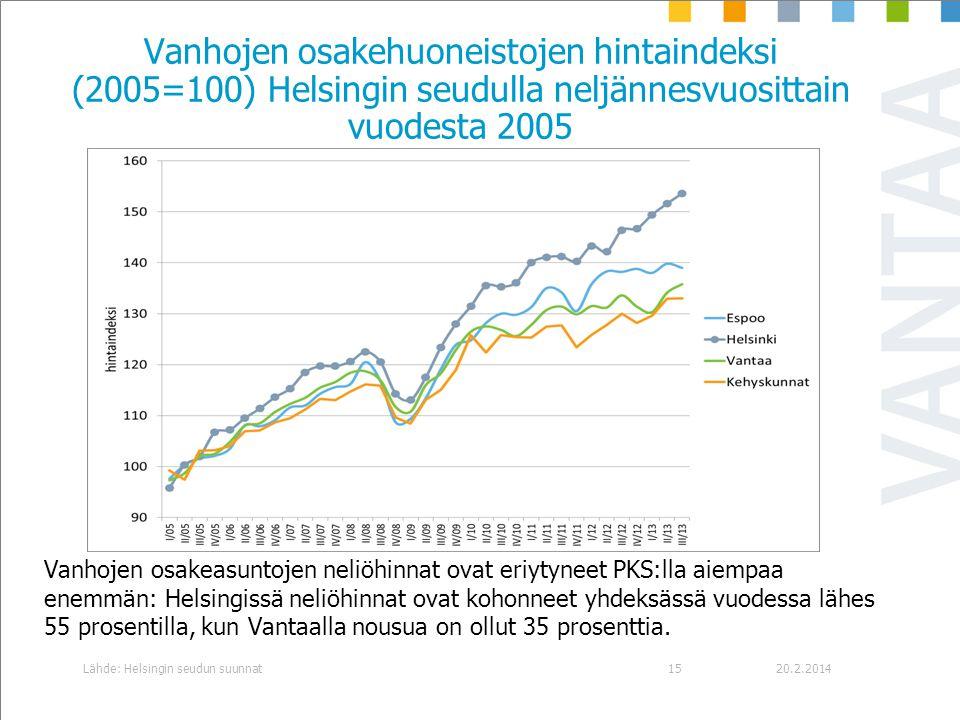 Vanhojen osakehuoneistojen hintaindeksi (2005=100) Helsingin seudulla neljännesvuosittain vuodesta 2005