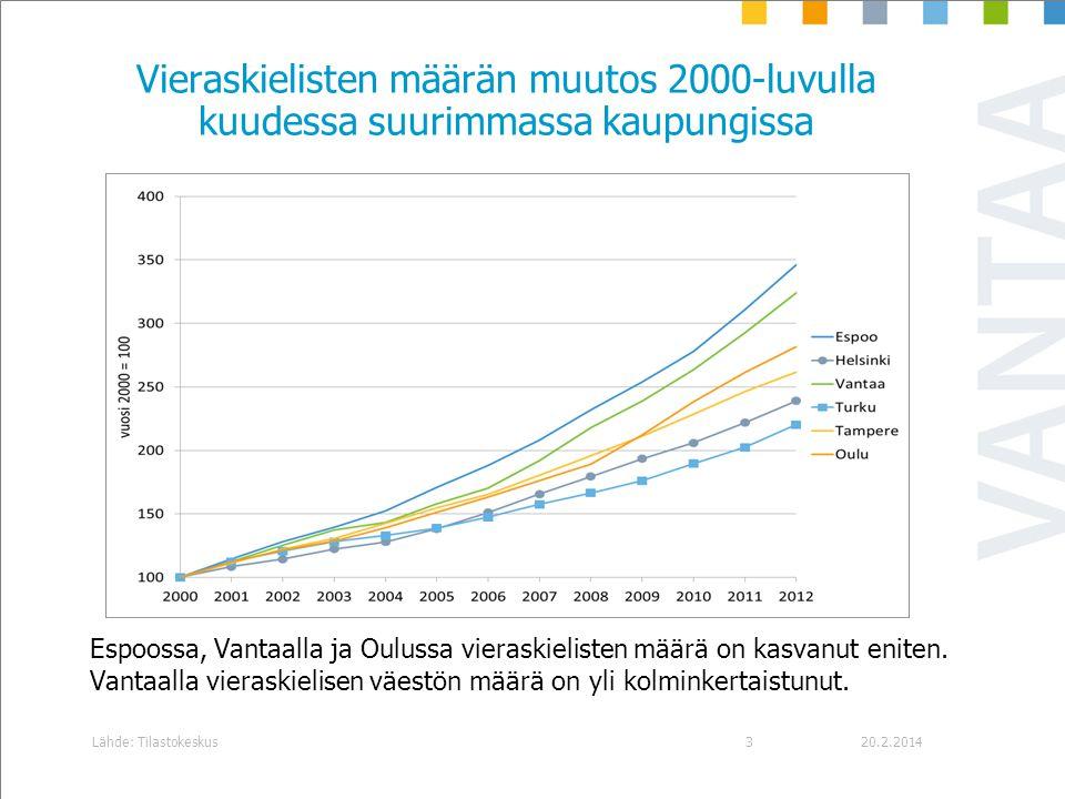 Vieraskielisten määrän muutos 2000-luvulla kuudessa suurimmassa kaupungissa