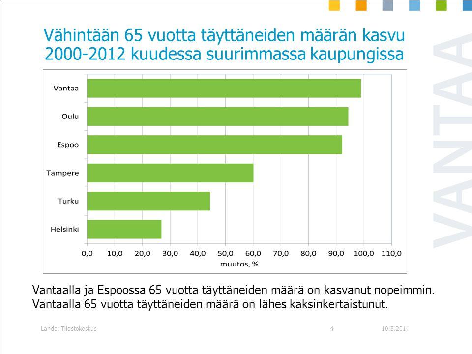 Vähintään 65 vuotta täyttäneiden määrän kasvu 2000-2012 kuudessa suurimmassa kaupungissa