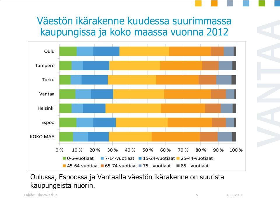 Väestön ikärakenne kuudessa suurimmassa kaupungissa ja koko maassa vuonna 2012