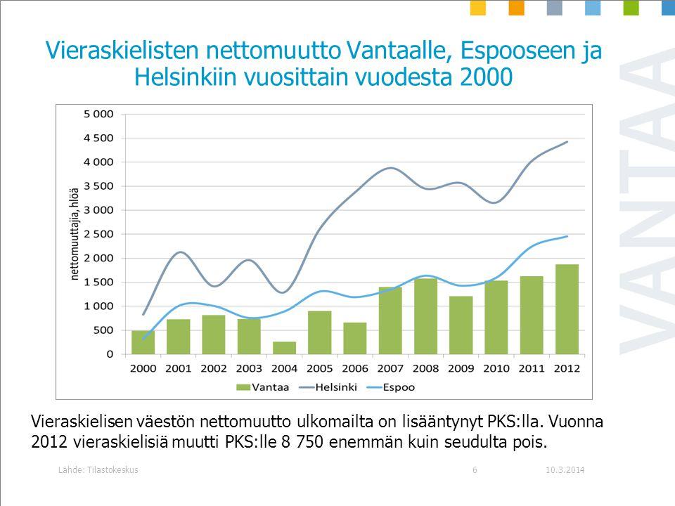 Vieraskielisten nettomuutto Vantaalle, Espooseen ja Helsinkiin vuosittain vuodesta 2000