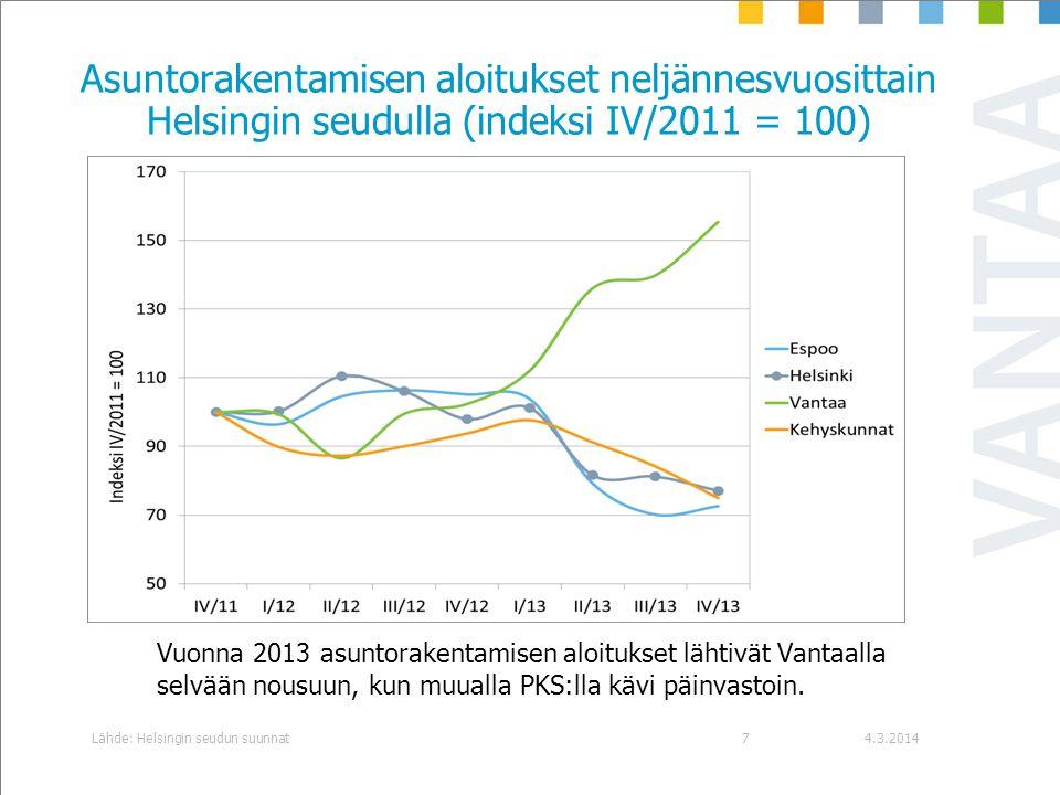 Asuntorakentamisen aloitukset neljännesvuosittain Helsingin seudulla (indeksi IV/2011 = 100)