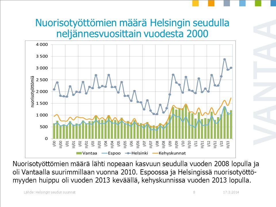 Nuorisotyöttömien määrä Helsingin seudulla neljännesvuosittain vuodesta 2000