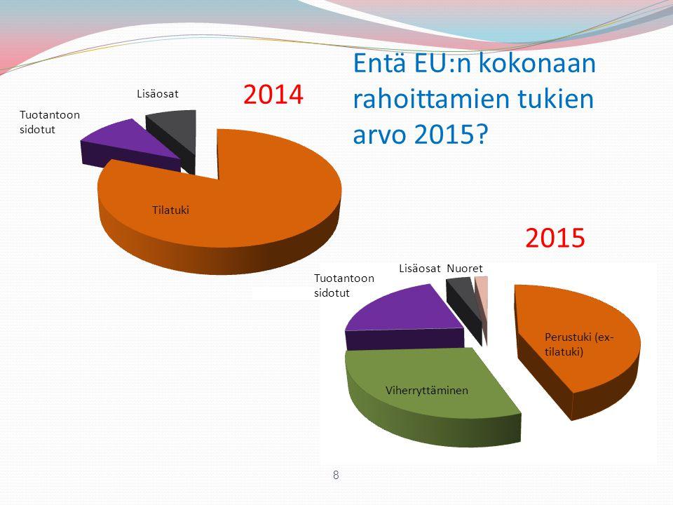 Entä EU:n kokonaan rahoittamien tukien arvo 2015