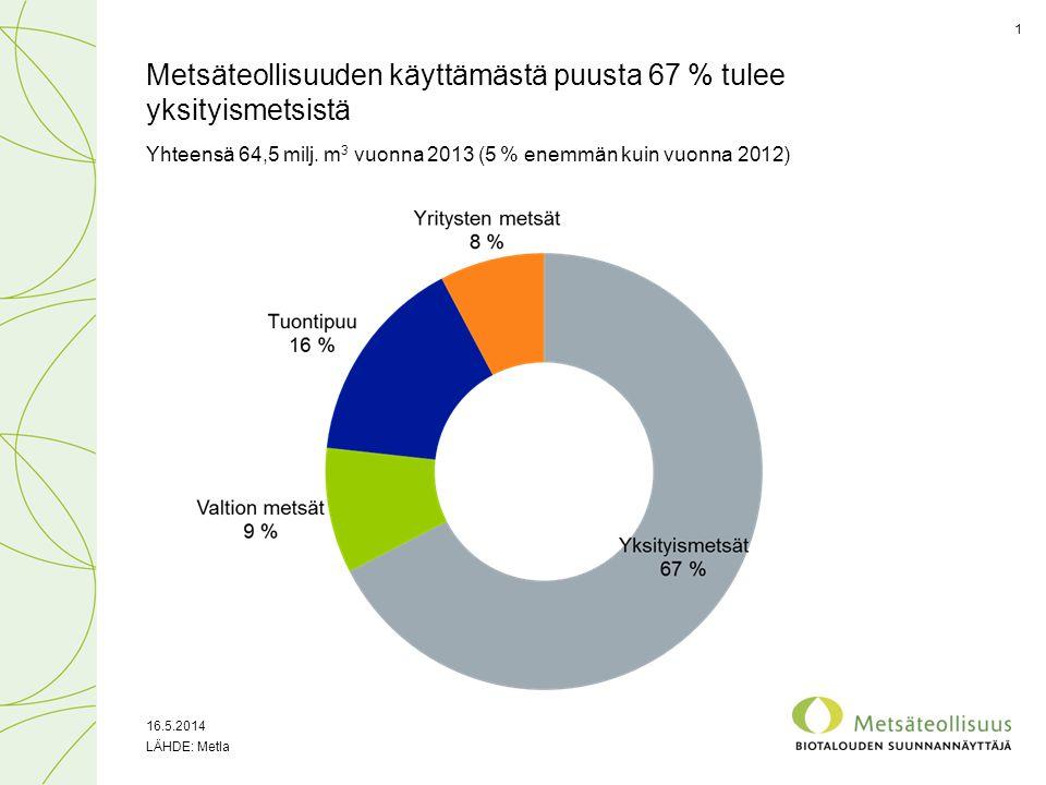 Metsäteollisuuden käyttämästä puusta 67 % tulee yksityismetsistä