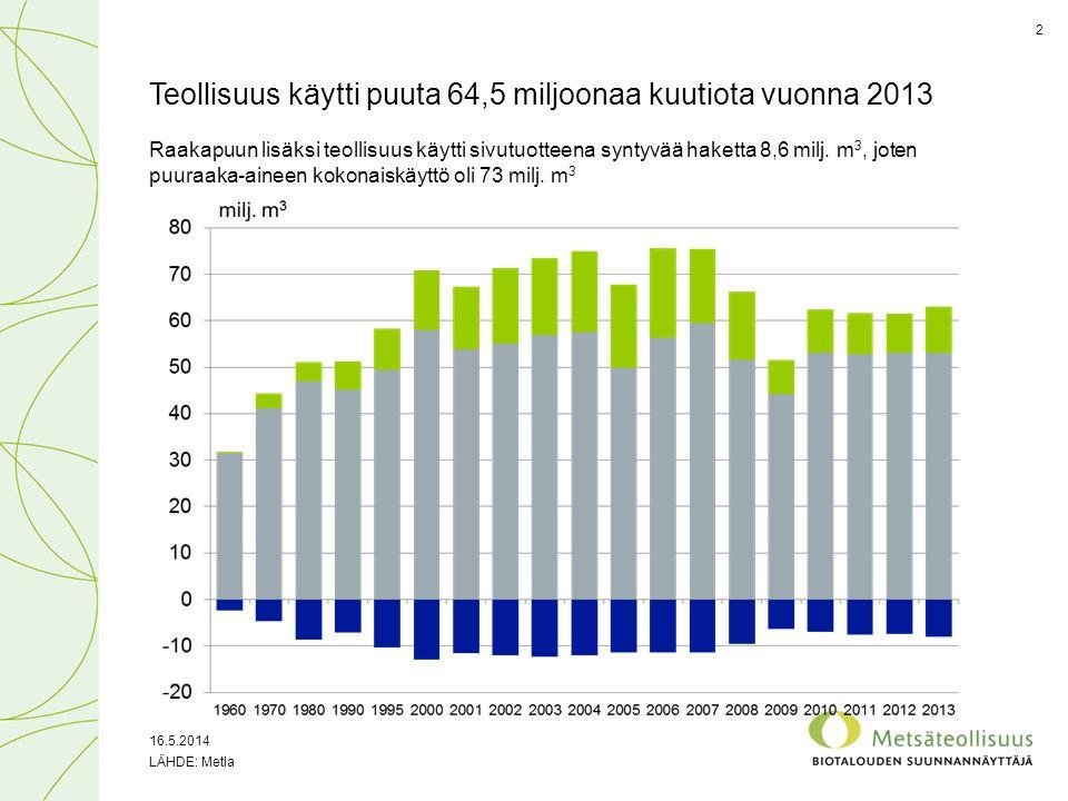 Teollisuus käytti puuta 64,5 miljoonaa kuutiota vuonna 2013