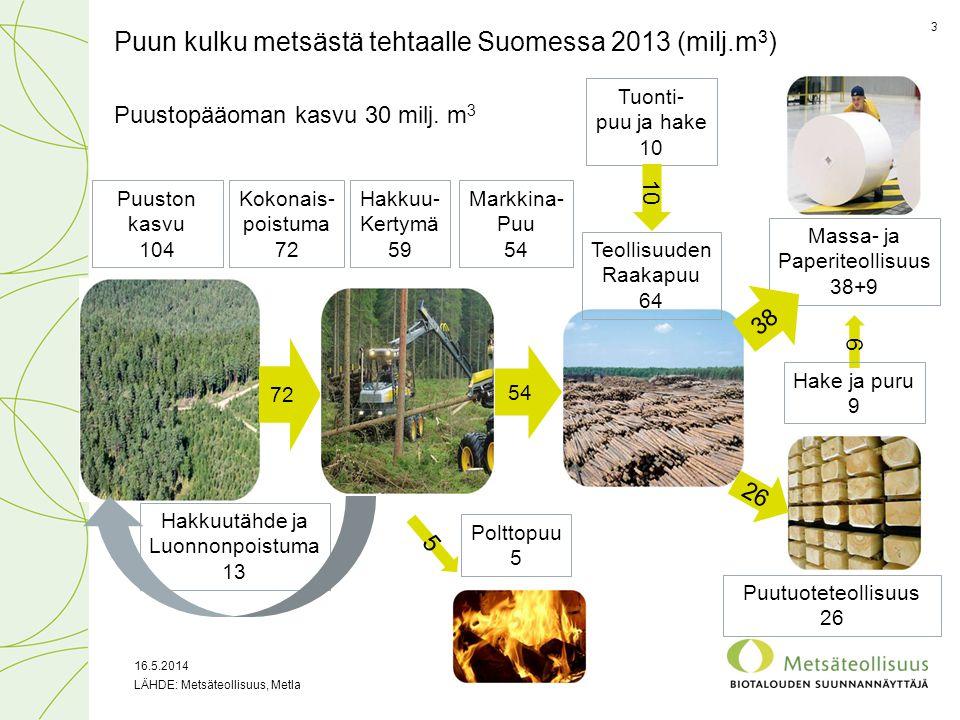 Puun kulku metsästä tehtaalle Suomessa 2013 (milj.m3)