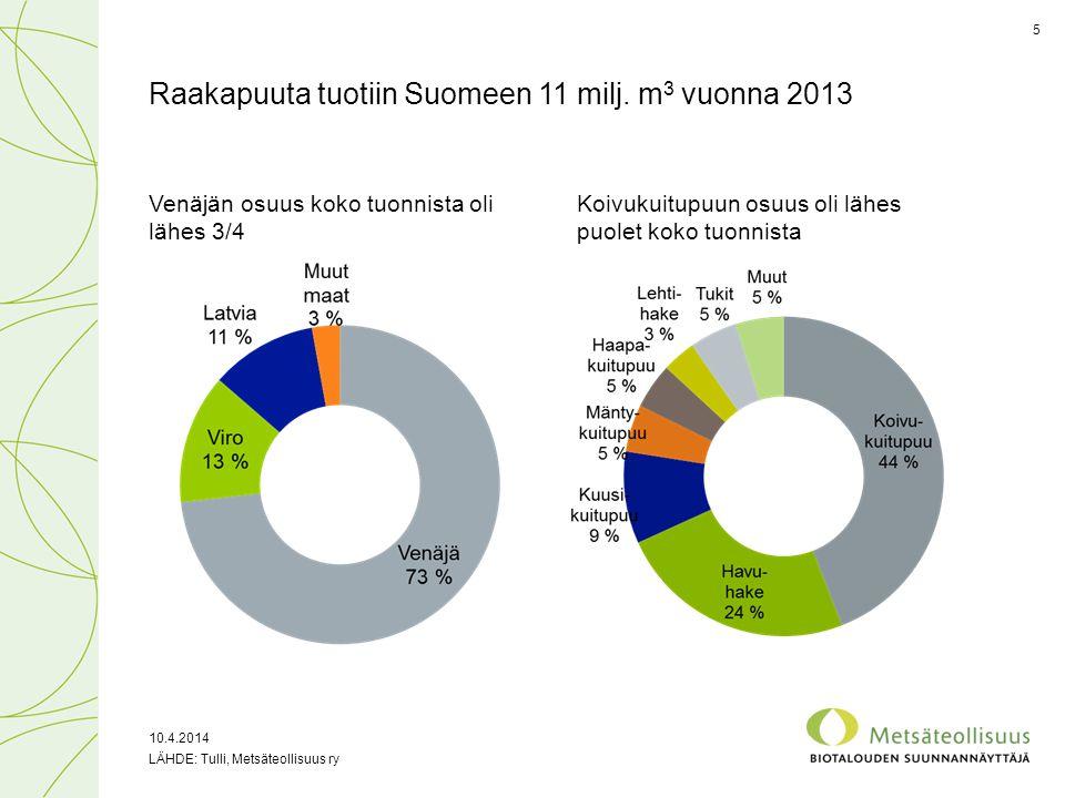 Raakapuuta tuotiin Suomeen 11 milj. m3 vuonna 2013