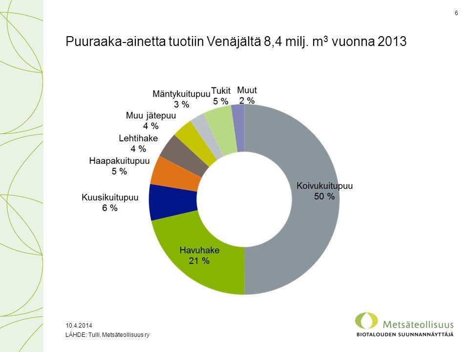 Puuraaka-ainetta tuotiin Venäjältä 8,4 milj. m3 vuonna 2013