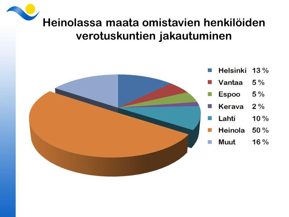 Heinolassa maata omistavien henkilöiden verotuskuntien jakautuminen