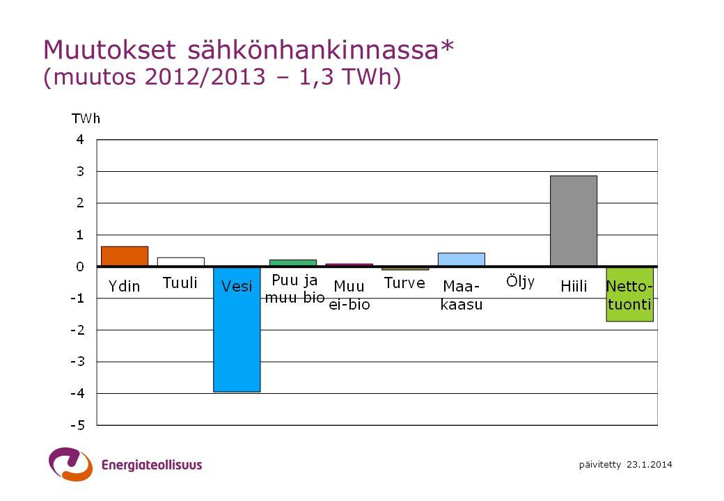 Muutokset sähkönhankinnassa* (muutos 2012/2013 – 1,3 TWh)