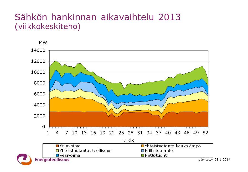 Sähkön hankinnan aikavaihtelu 2013 (viikkokeskiteho)