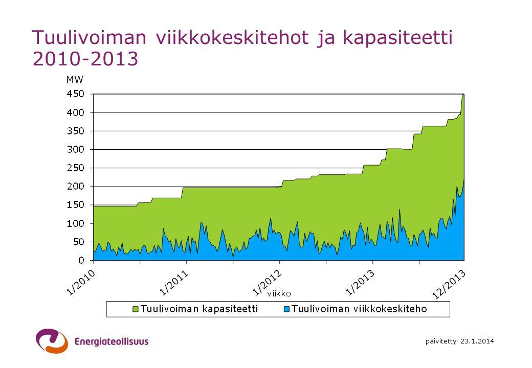 Tuulivoiman viikkokeskitehot ja kapasiteetti 2010-2013