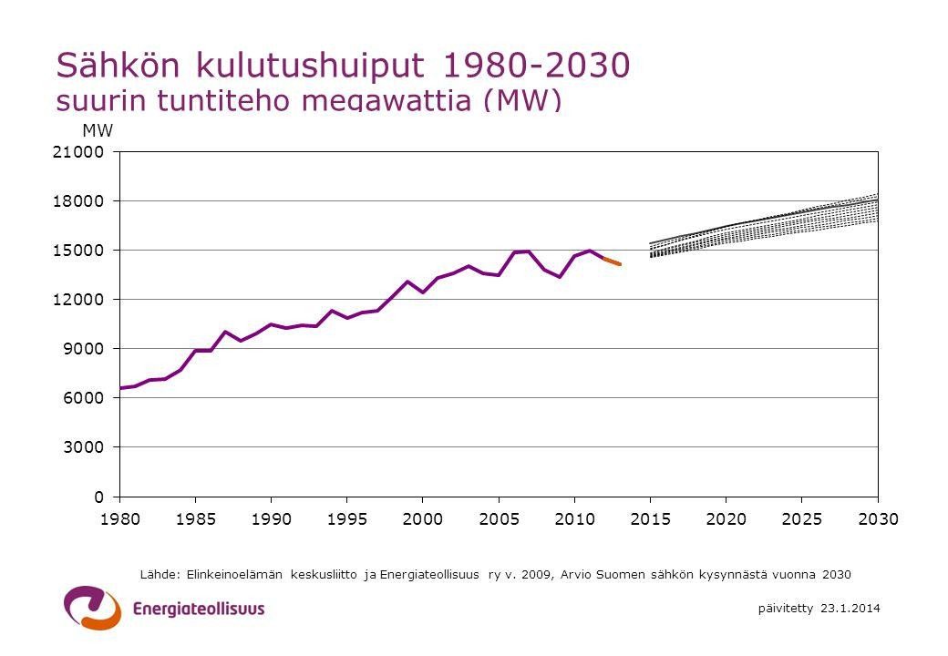 Sähkön kulutushuiput 1980-2030 suurin tuntiteho megawattia (MW)
