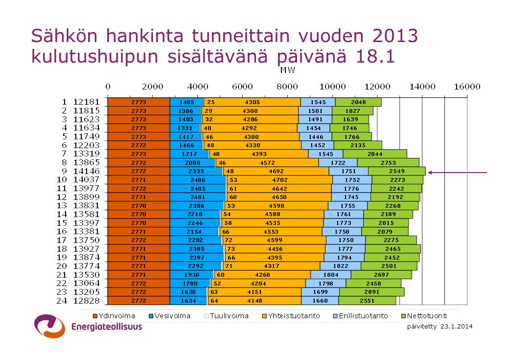 Sähkön hankinta tunneittain vuoden 2013 kulutushuipun sisältävänä päivänä 18.1
