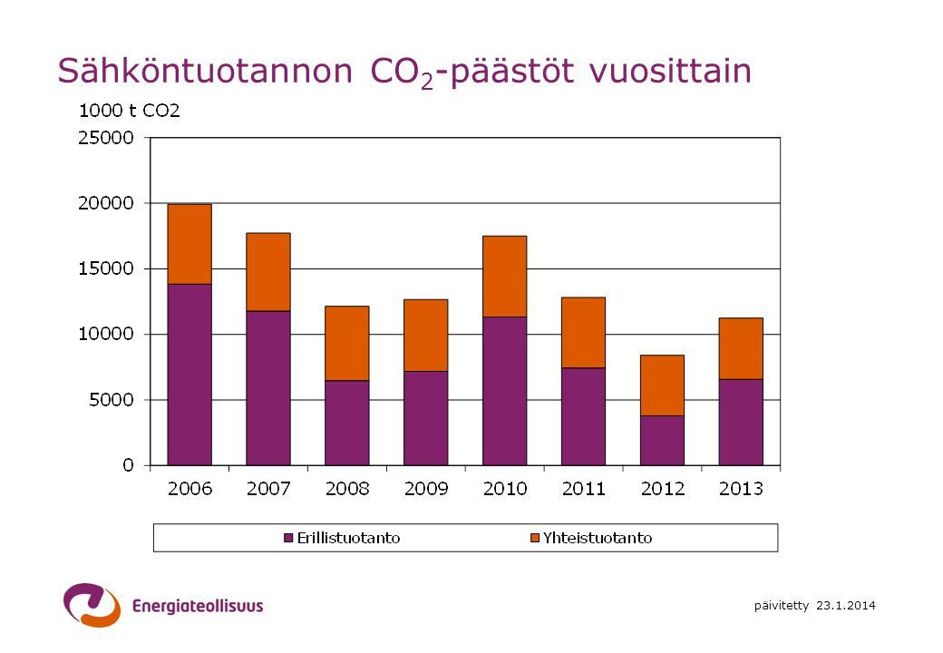 Sähköntuotannon CO2-päästöt vuosittain