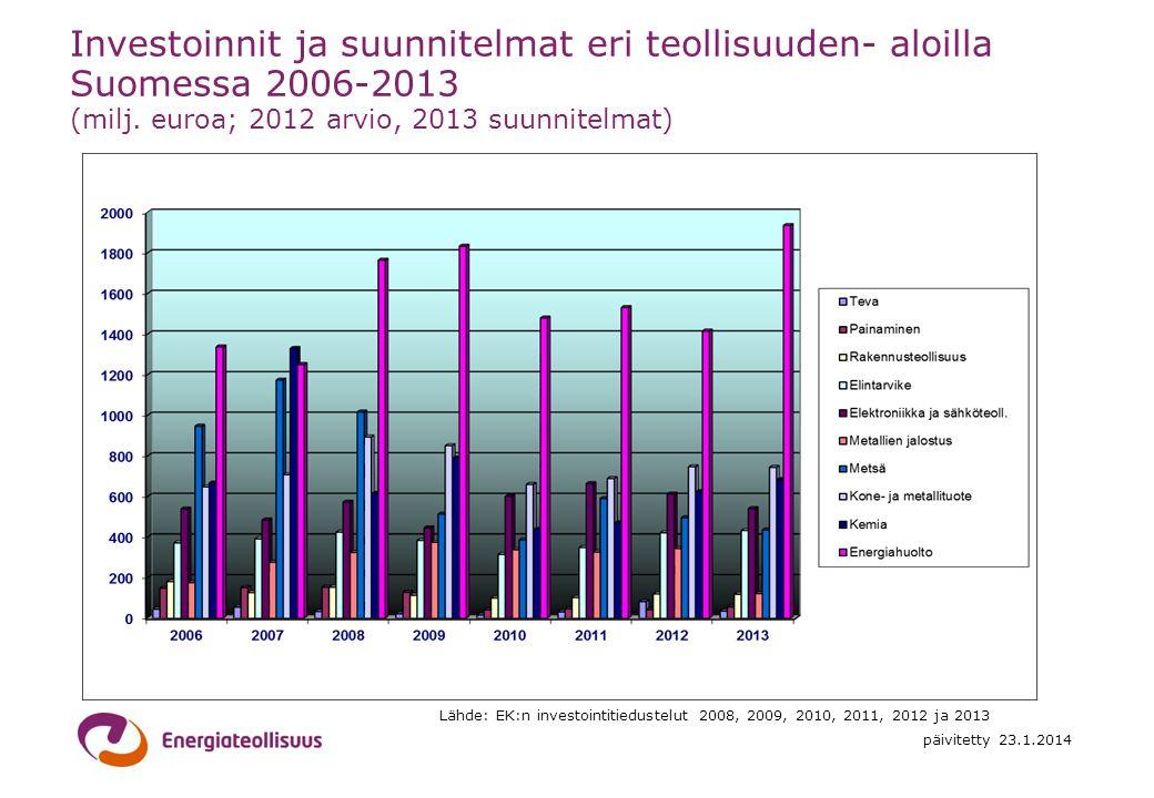 Investoinnit ja suunnitelmat eri teollisuuden- aloilla Suomessa 2006-2013 (milj. euroa; 2012 arvio, 2013 suunnitelmat)