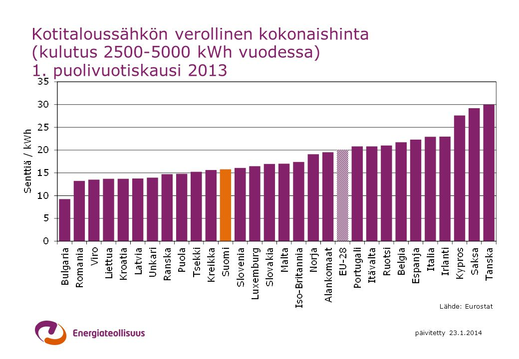 Kotitaloussähkön verollinen kokonaishinta (kulutus 2500-5000 kWh vuodessa) 1. puolivuotiskausi 2013